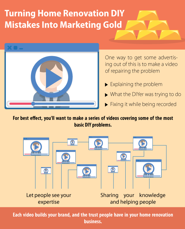 Turning Home Renovation DIY Mistakes Into Marketing Gold